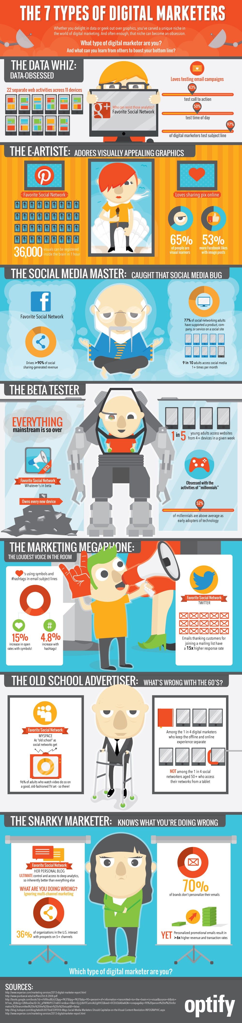 7 Types Of Digital Marketers: Modern Marketing Humor [Infographic]