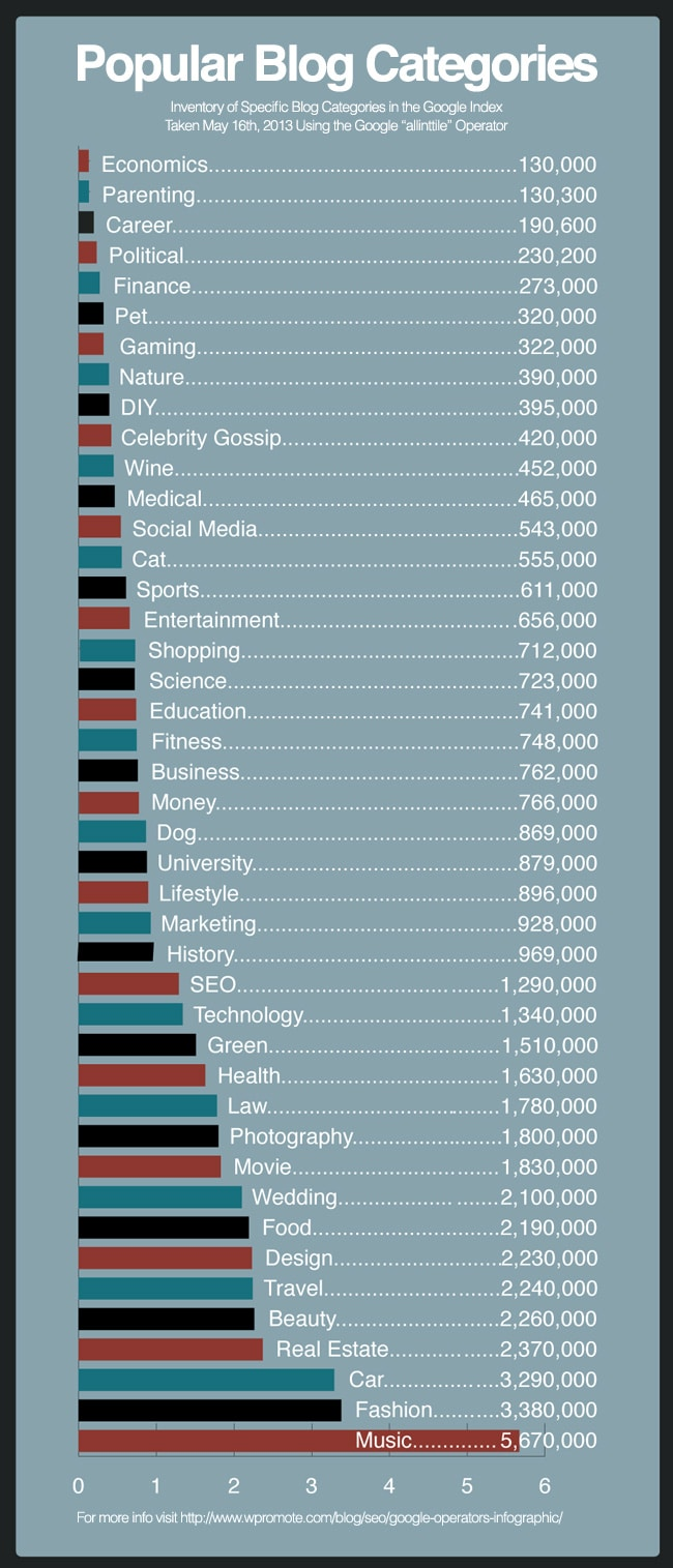 The Most Popular Blog Categories According To Google [Chart]