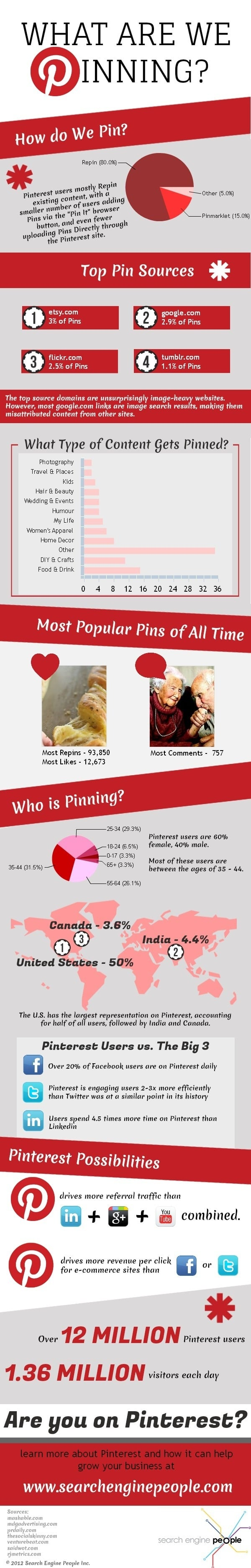 Pinterest Update: What Are We Pinning? [Infographic]