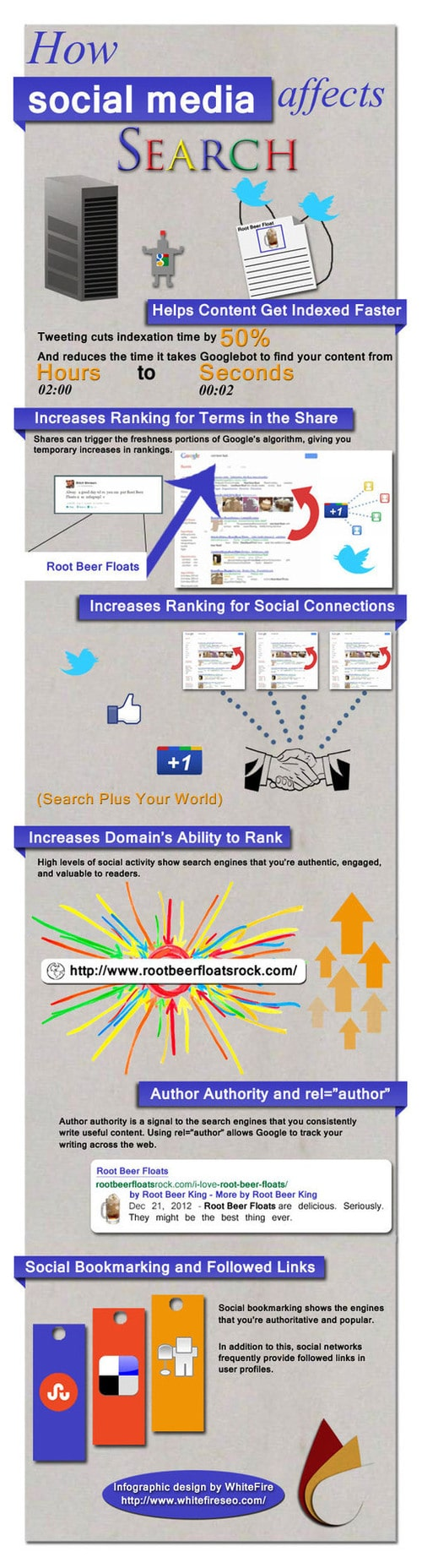 How Your Social Media Efforts Affect Search Ranking [Infographic]