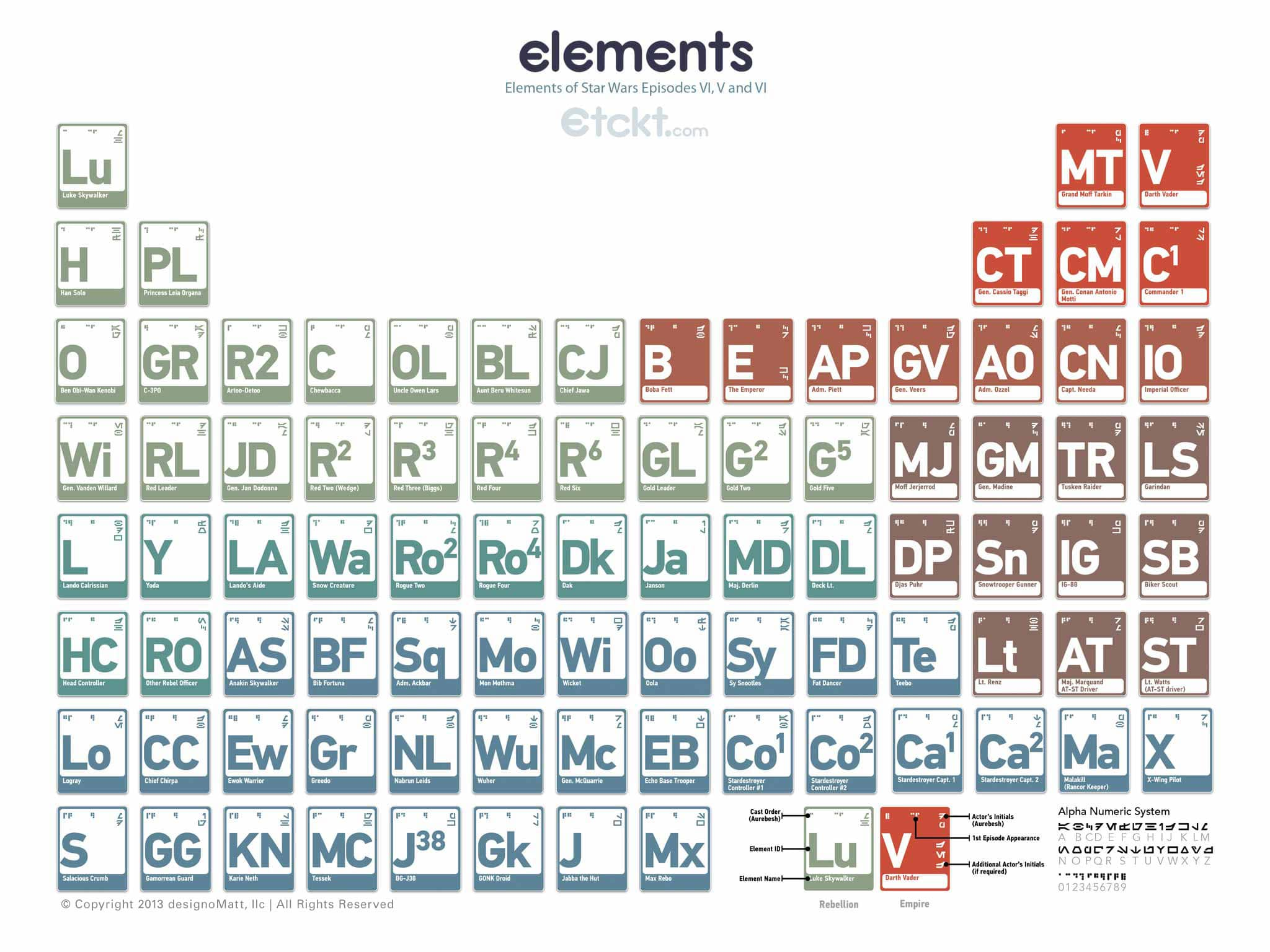 Complex Periodic Table Of Elements From Star Wars Episodes IV, V, VI