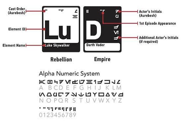 star-wars-episodes-periodic-table
