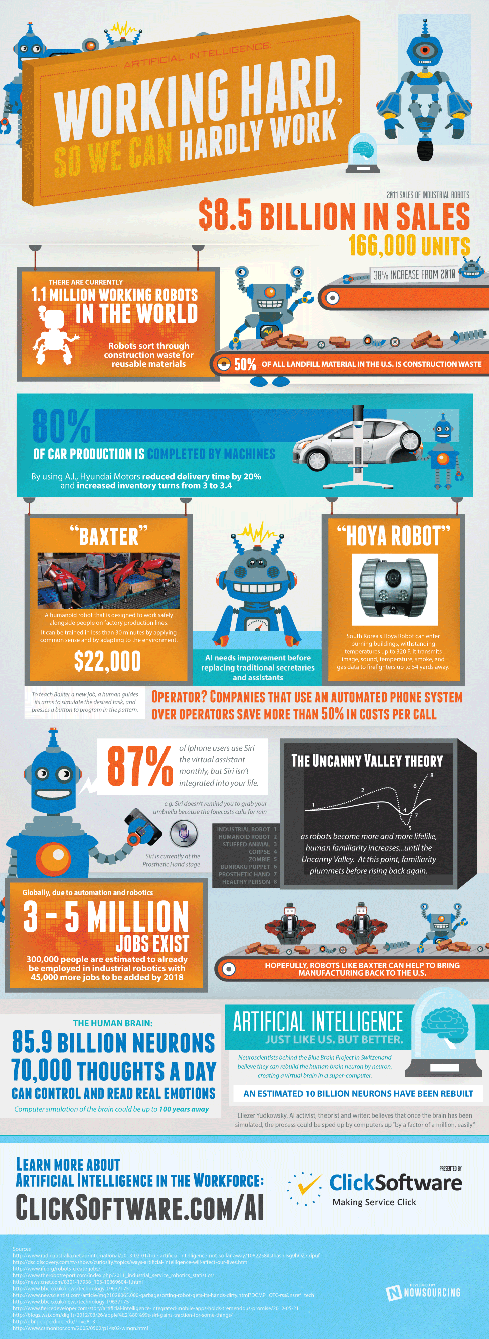 The Current State Of Artificial Intelligence [Infographic]