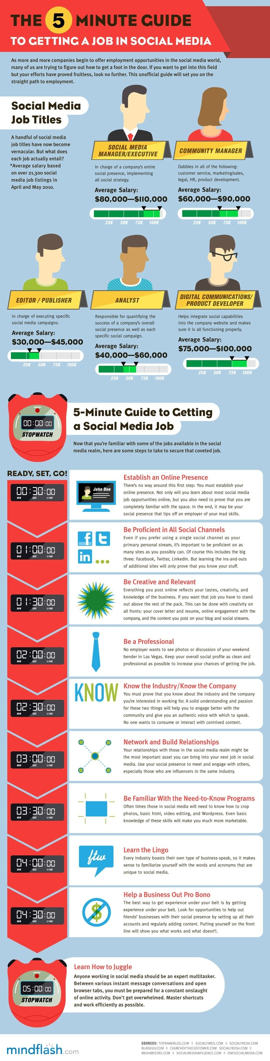 5 Minute Guide To Getting A Job Working In Social Media [Infographic]