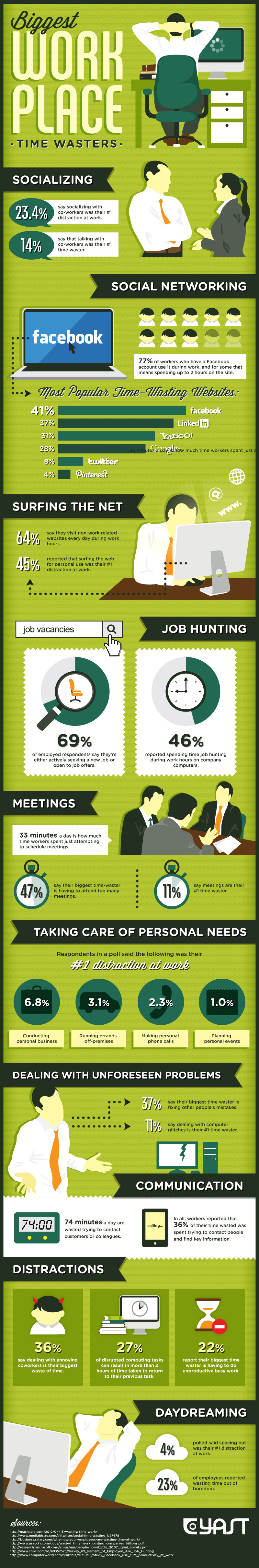 The 10 Biggest Time Wasters During Your Workday [Infographic]