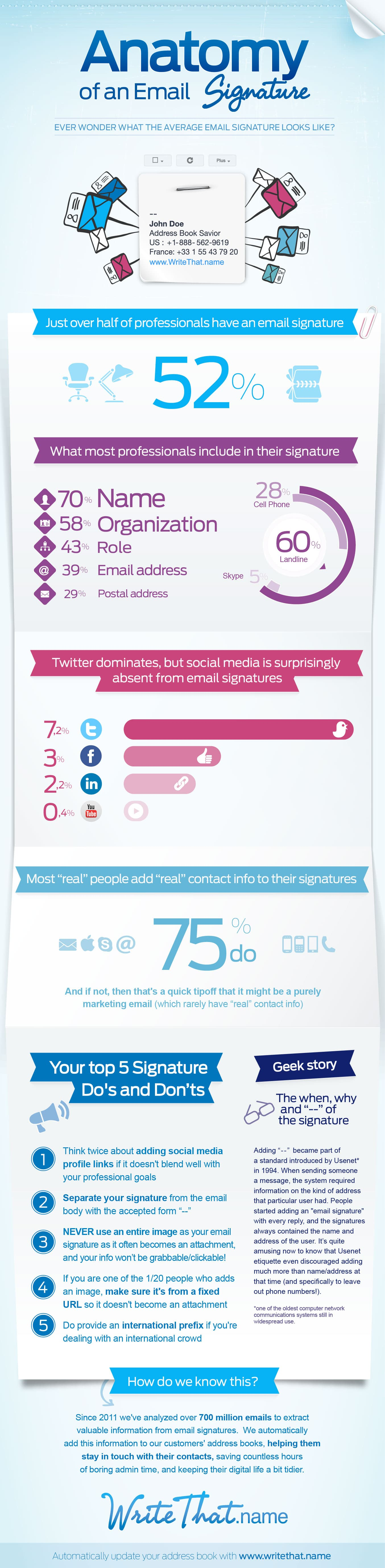 The Anatomy Of A Professional Email Signature [Infographic]
