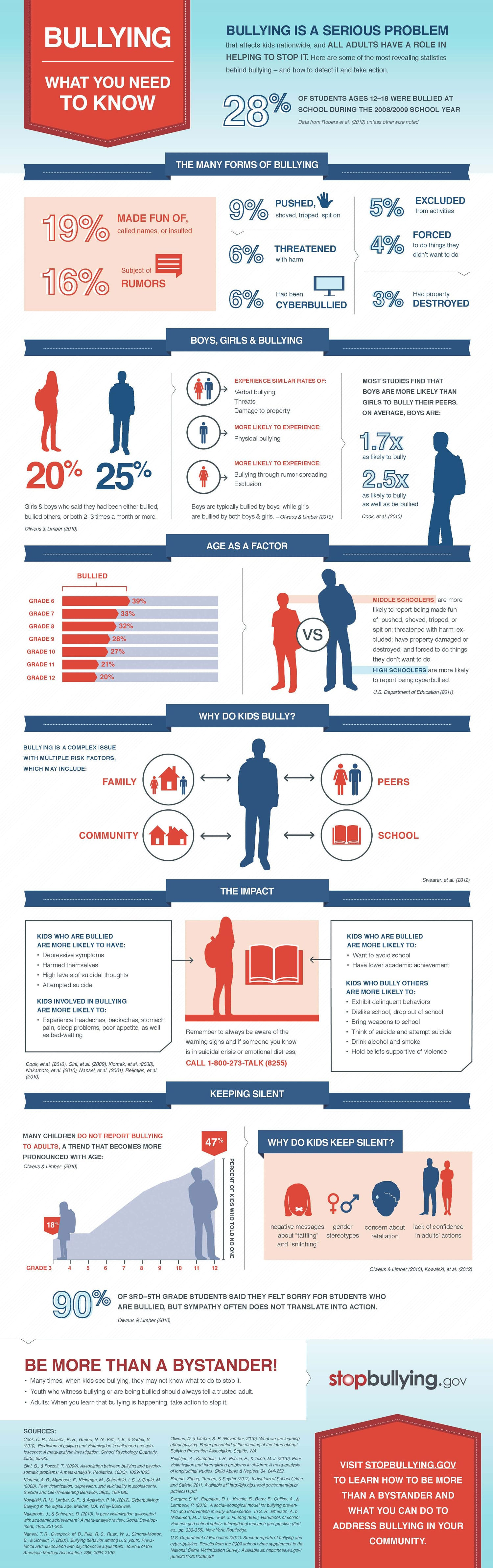 Latest Statistics About Bullying & How You Can Help [Infographic]