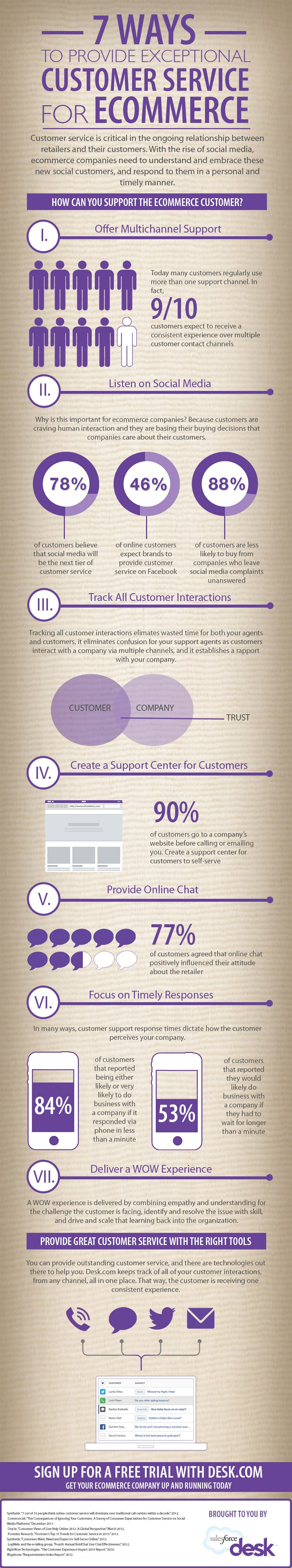 7 Ways To Provide Exceptional Online Customer Service [Infographic]