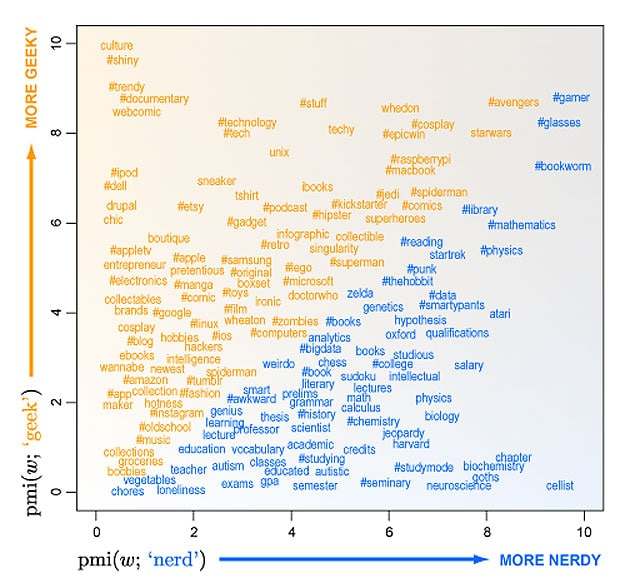 The Difference Between Geeks & Nerds Based On Twitter Research [Chart]