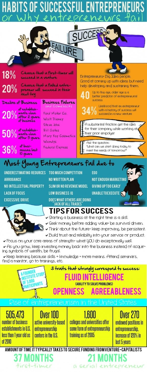 Habits Of Successful Entrepreneurs [Infographic]