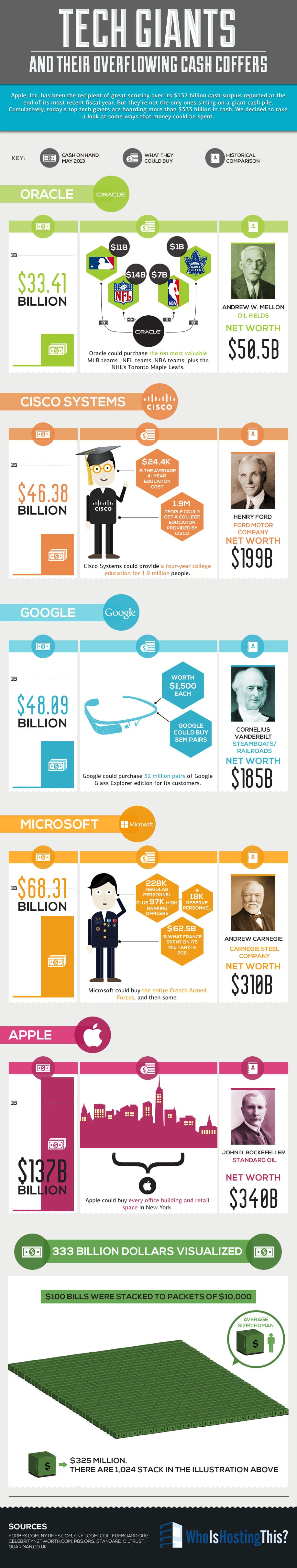 5 Top Tech Companies Have More Money Than You Think [Infographic]