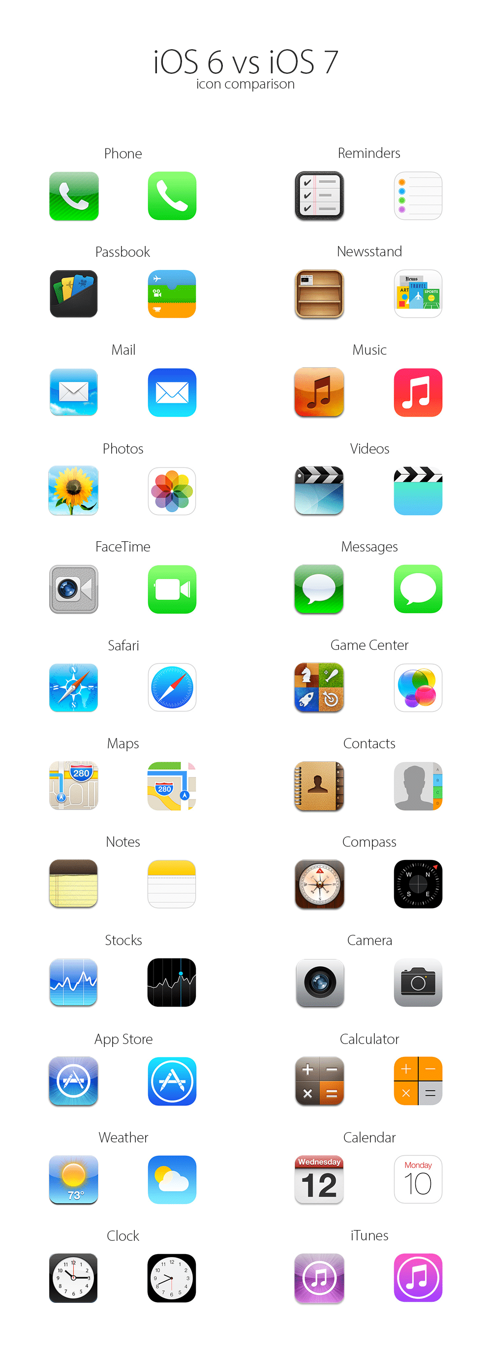 iOS 6 vs. iOS 7: An Icon Comparison [Infographic]