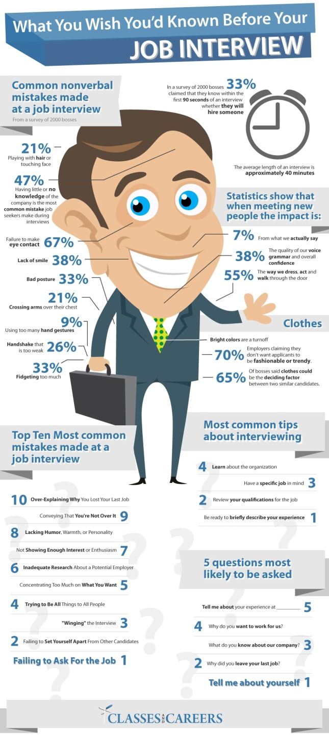 Things You Need To Know Before Your Next Job Interview [Infographic]