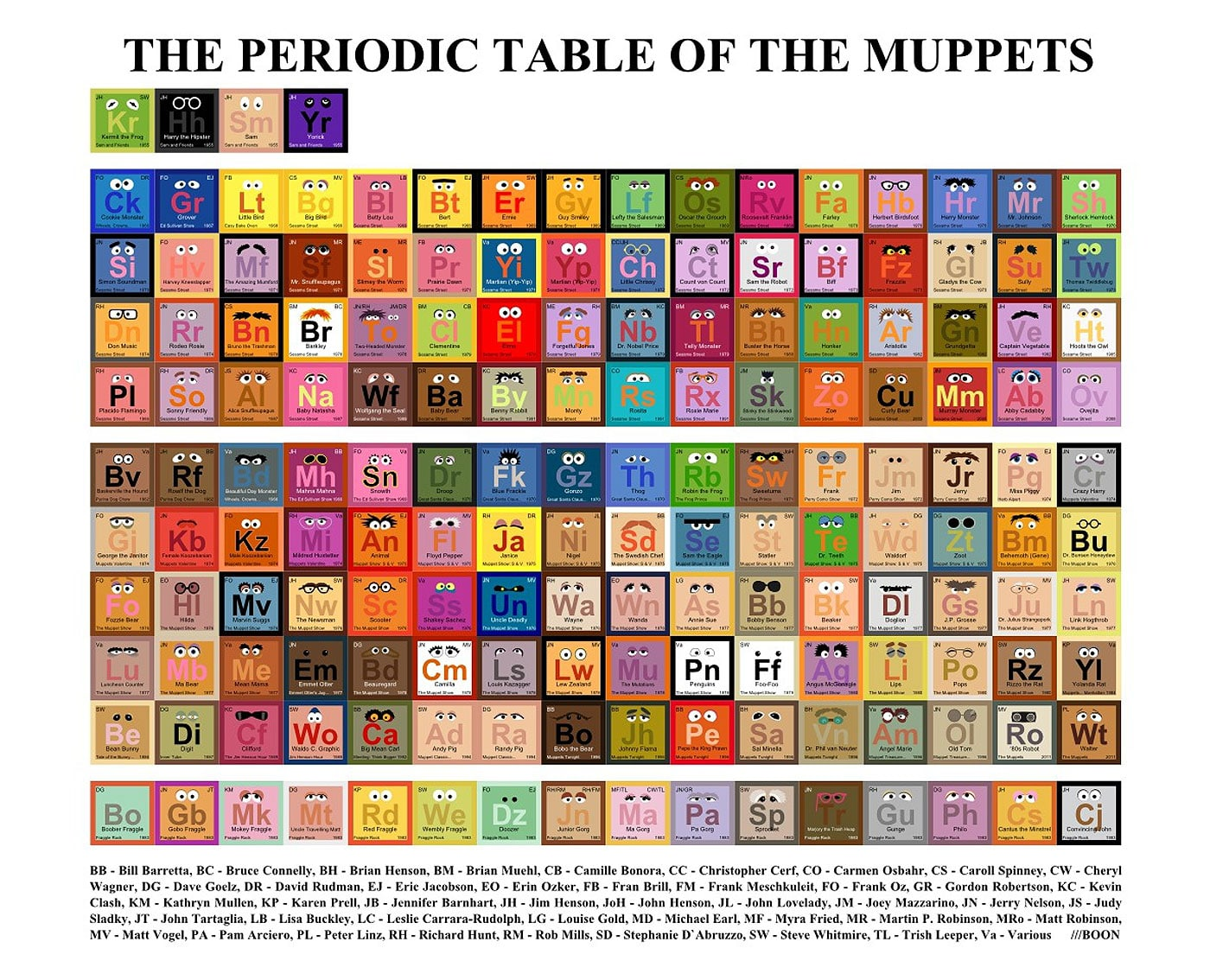 The Periodic Table Of Muppet Characters For Muppet Fans Everywhere