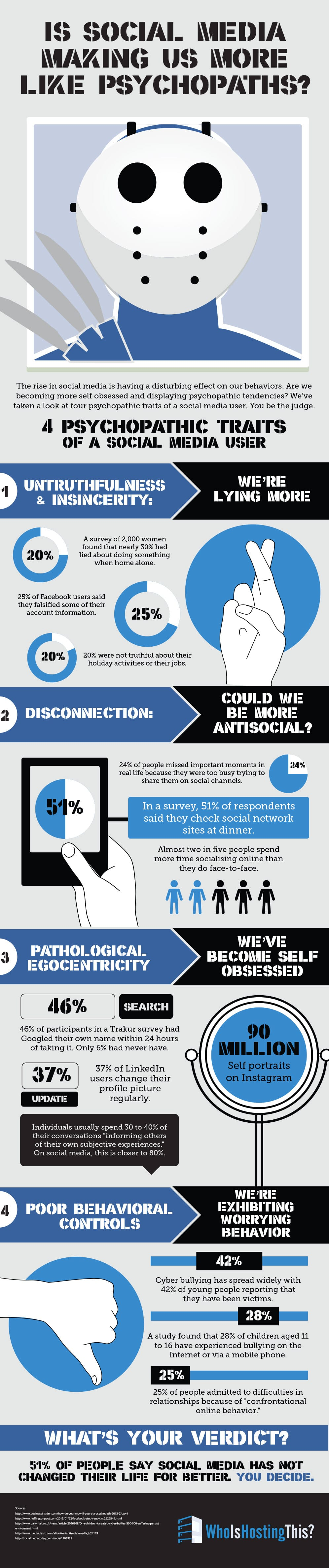 How Social Media Addicts Are Similar To Psychopaths [Infographic]