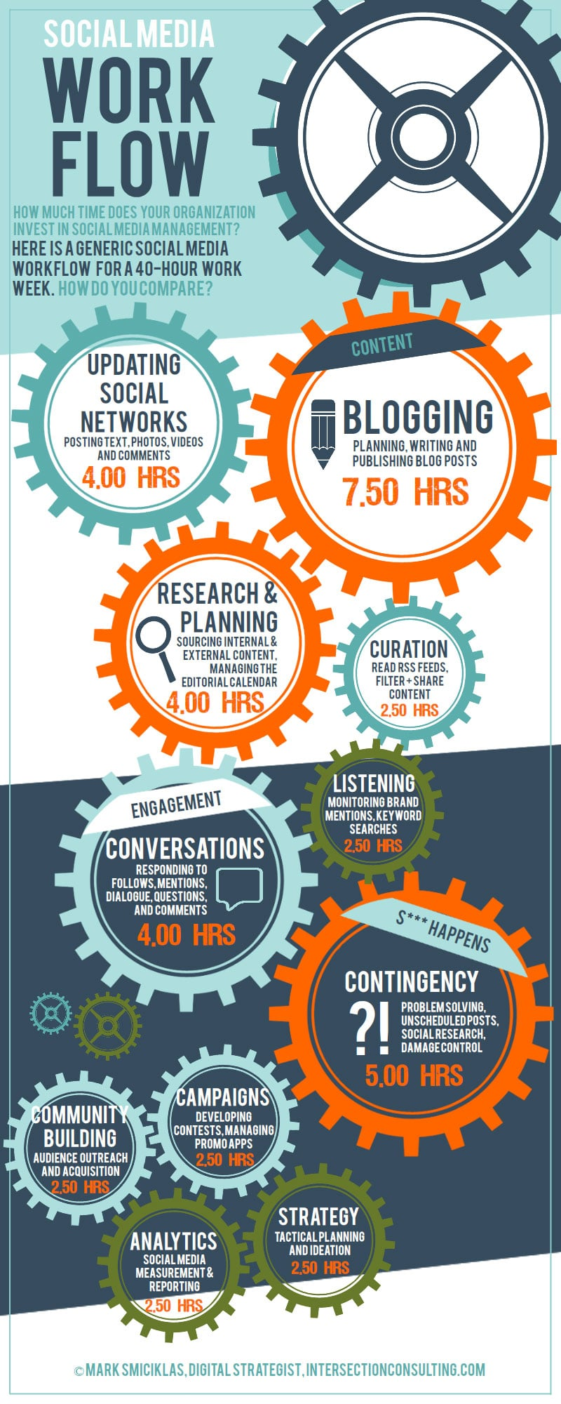 Workweek Of A Social Media Manager Divided Up By Hours [Infographic]