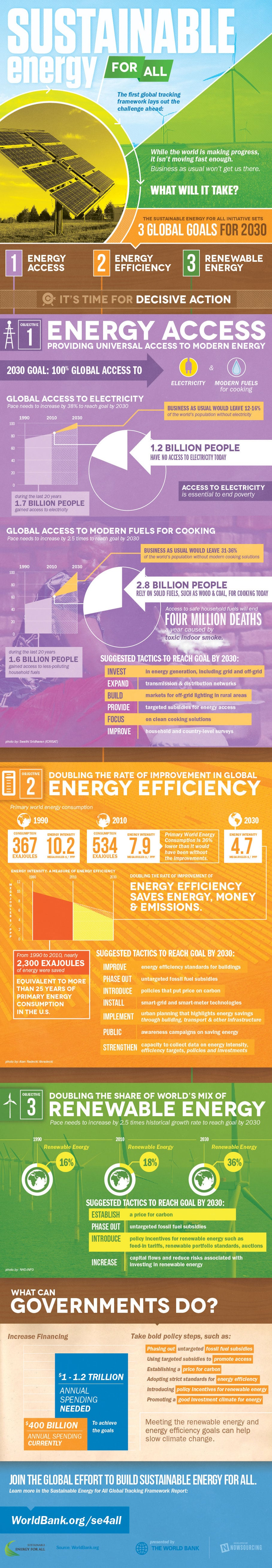 Imagine A World With Sustainable Energy & Access For All [Infographic]