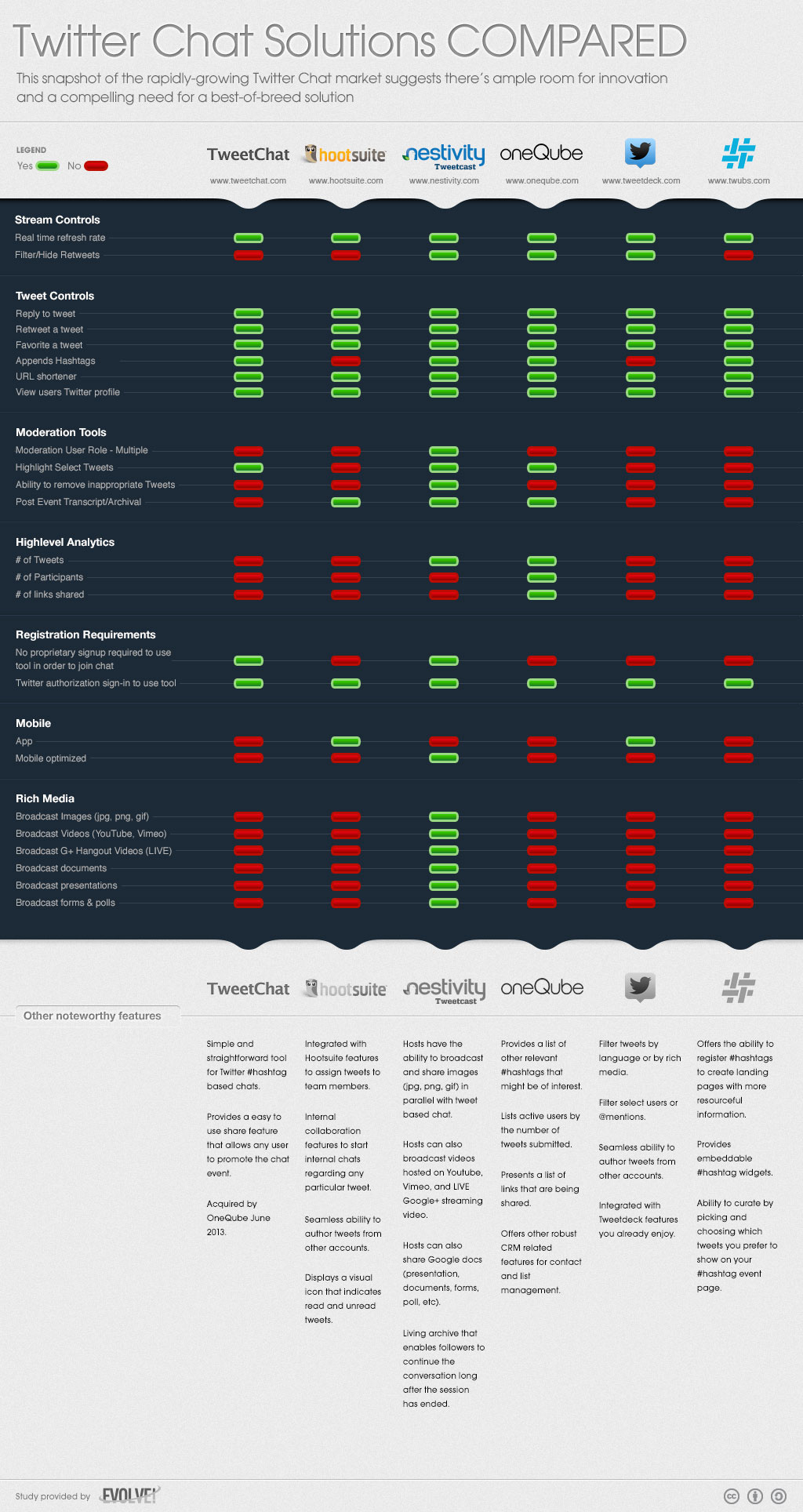 Comprehensive Comparison Of Twitter Chat App Options [Chart]