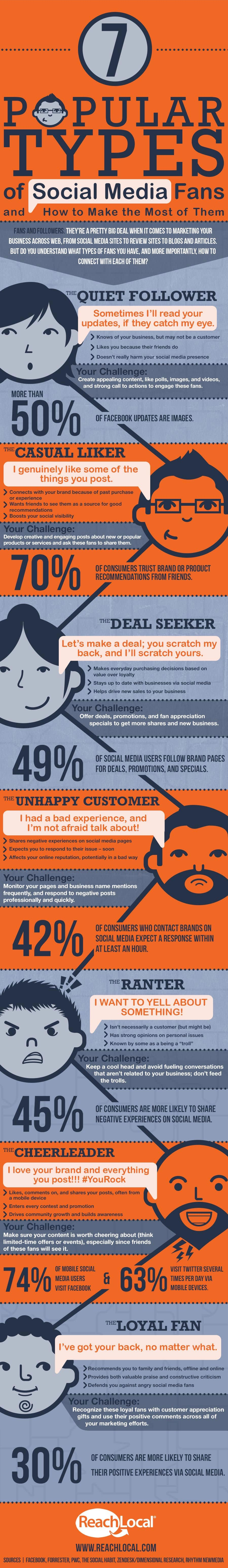 7 Types Of Social Media Fans And Followers Of Brands [Infographic]