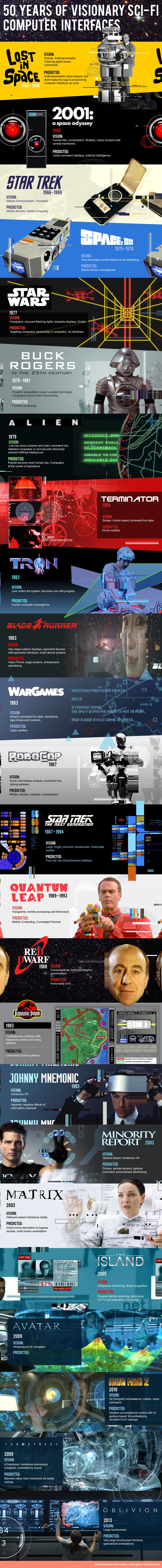 user-sci-fi-interfaces-infographic