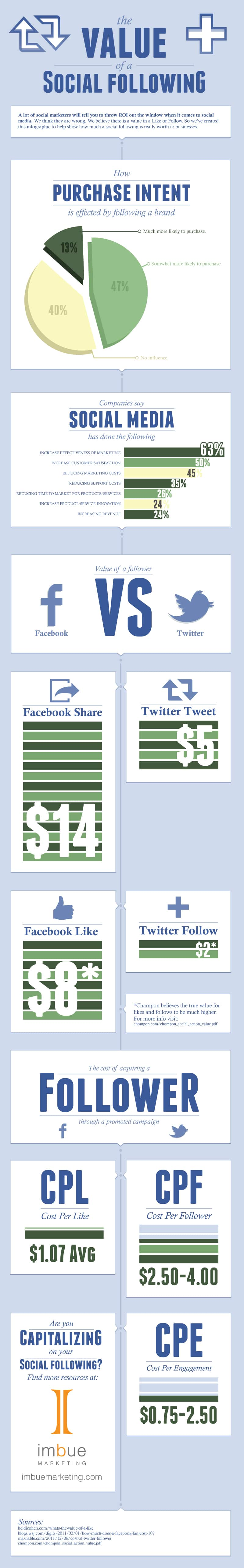 The Monetary Value Of A Social Following [Infographic]