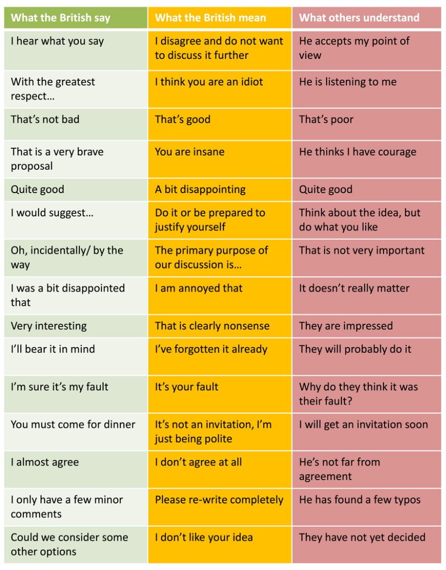 What British People Say vs. What They Actually Mean [Humor]