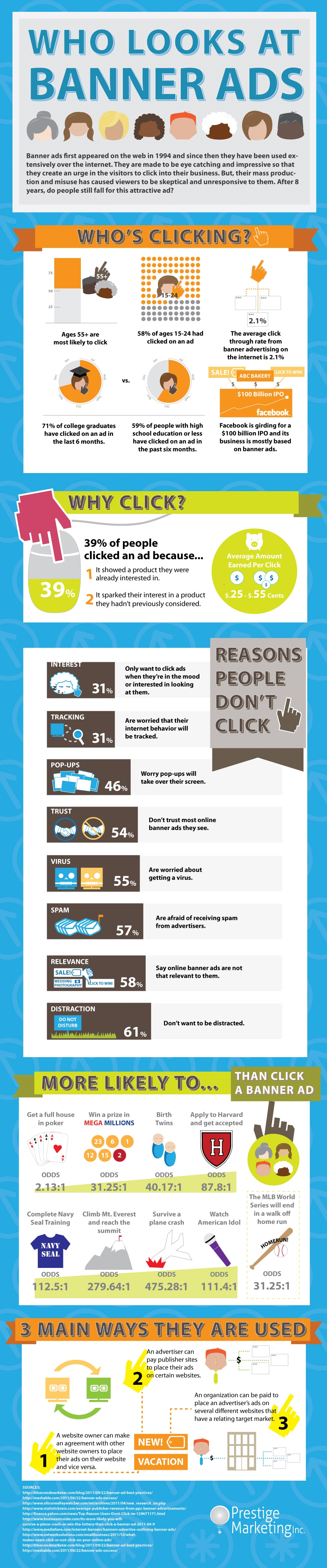 Science Behind Who Clicks On Your Banner Ads & Why [Infographic]