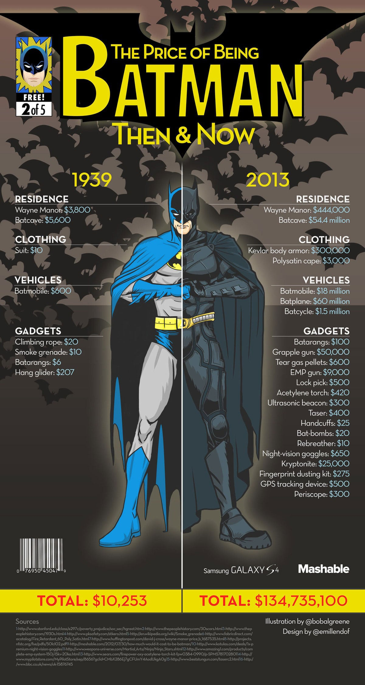 The Cost Of Being Batman IRL: 1939 vs. 2013 [Infographic]