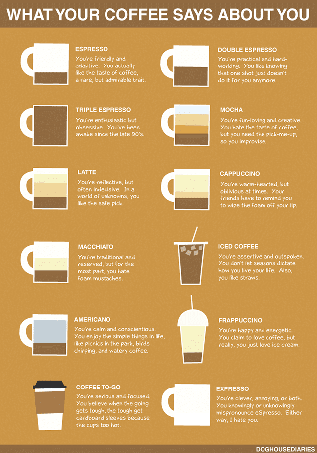 What Your Choice Of Coffee Says About You [Infographic]