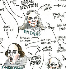 How Creative People In History Have Inspired Each Other [Chart]