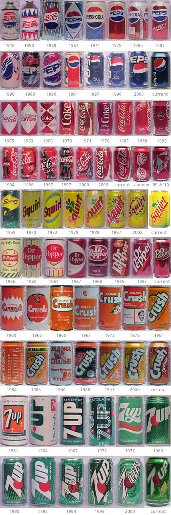 design-evolution-soda-cans
