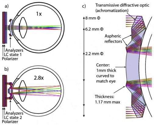 high-tech-bionic-lenses