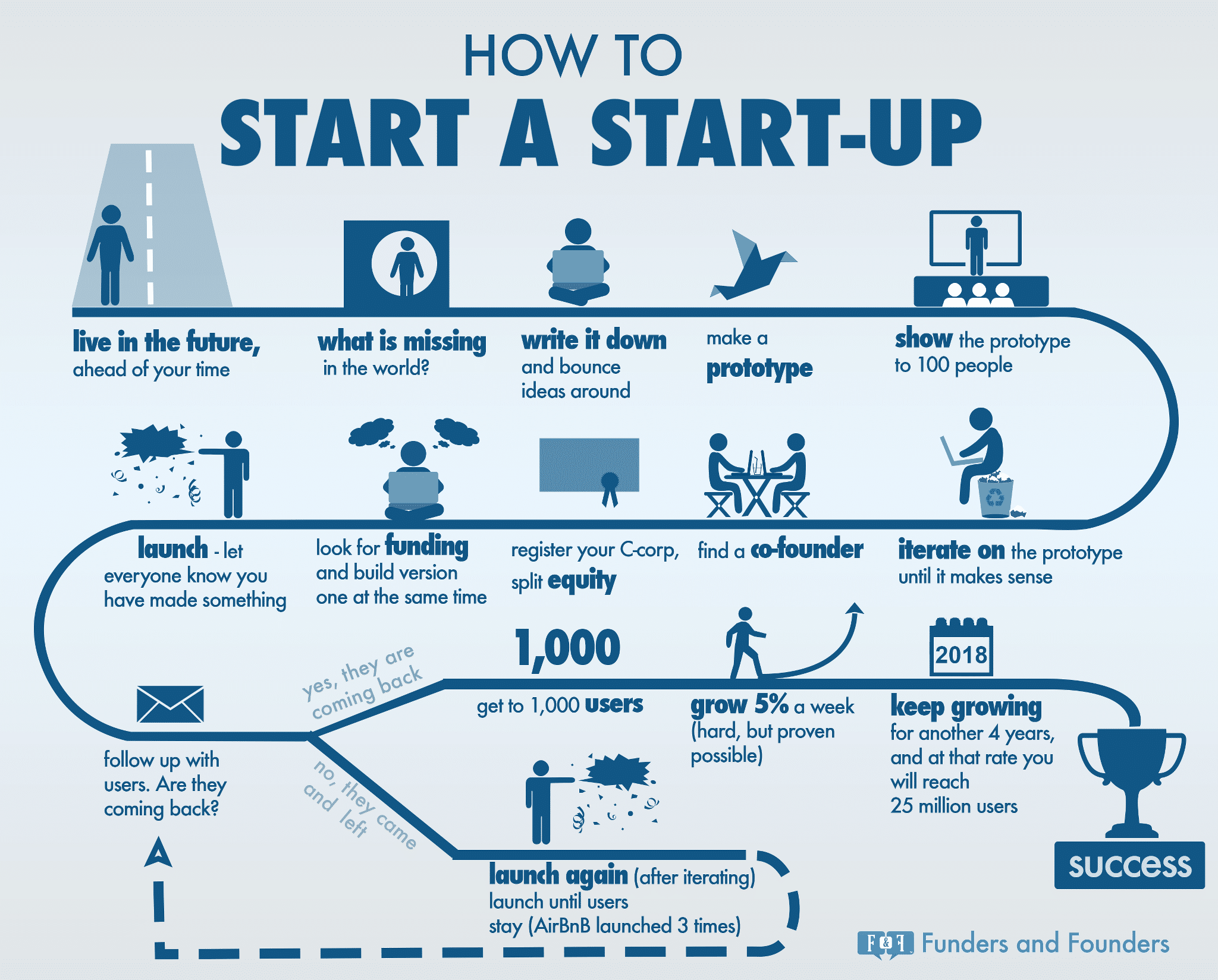 Beginner's Guide For How To Start A Startup [Infographic]
