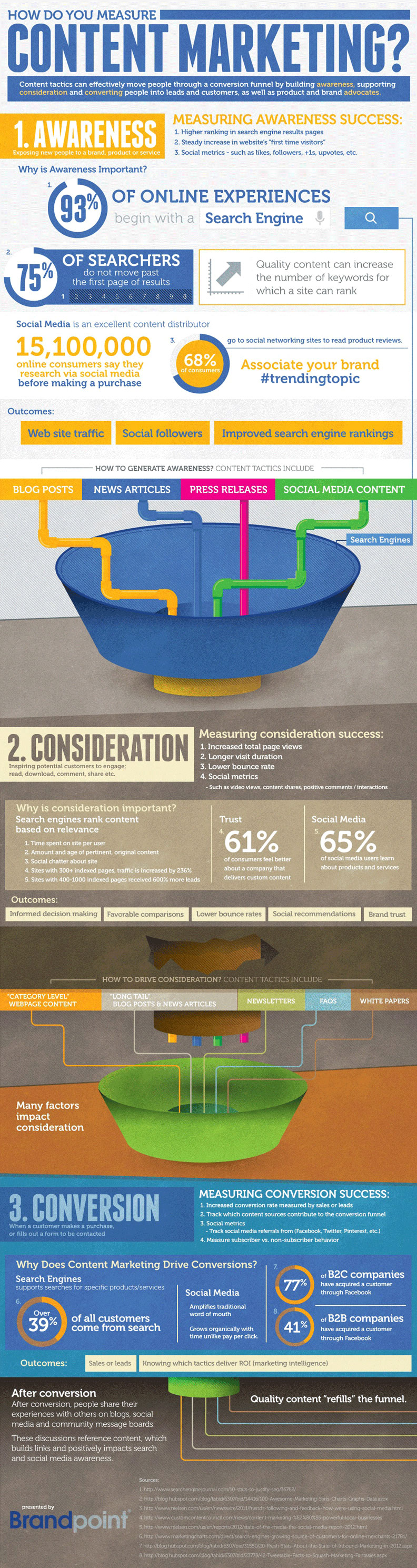 How To Measure Your Content Marketing ROI [Infographic]