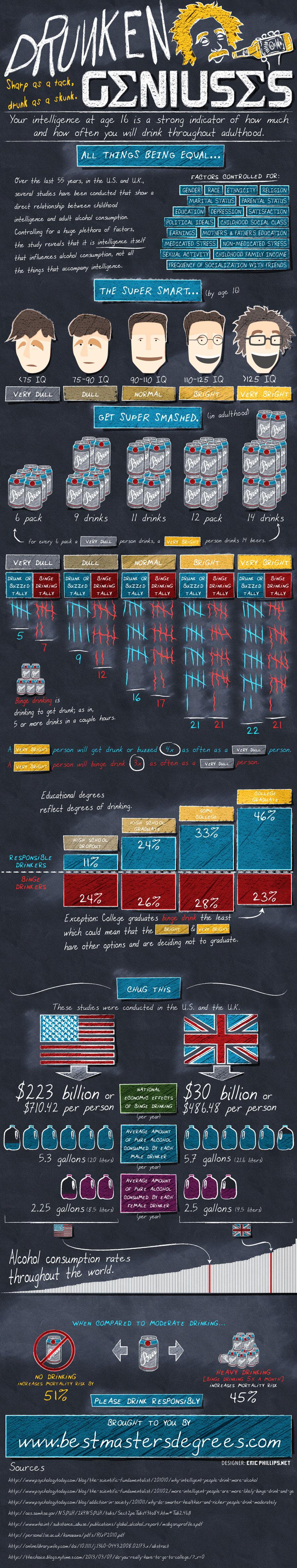 Correlation Between Intelligence & Drinking Alcohol [Infographic]