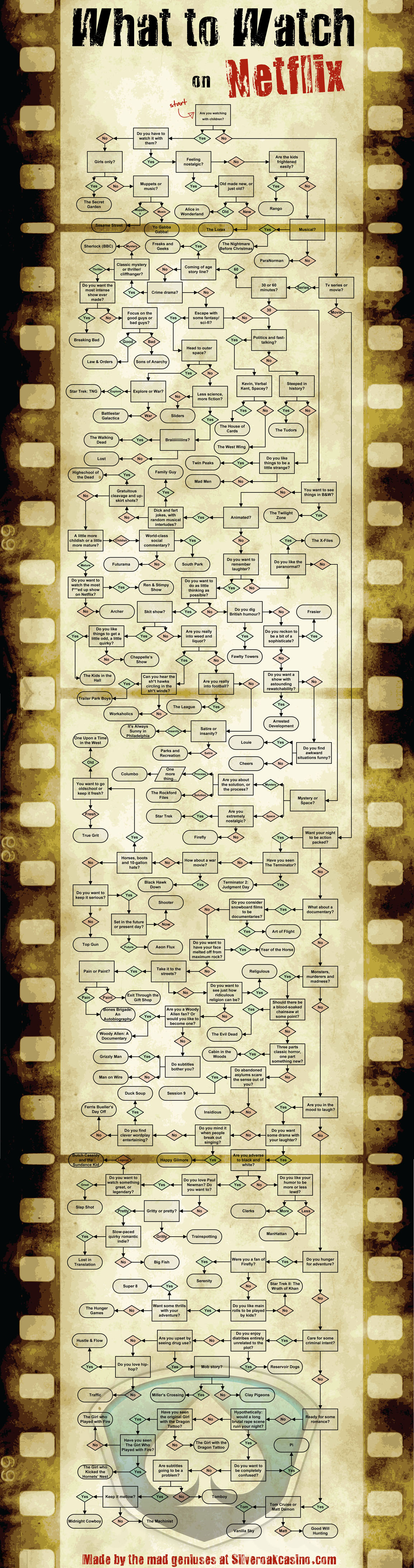 Extreme Guide: What To Watch On Netflix [Flowchart]