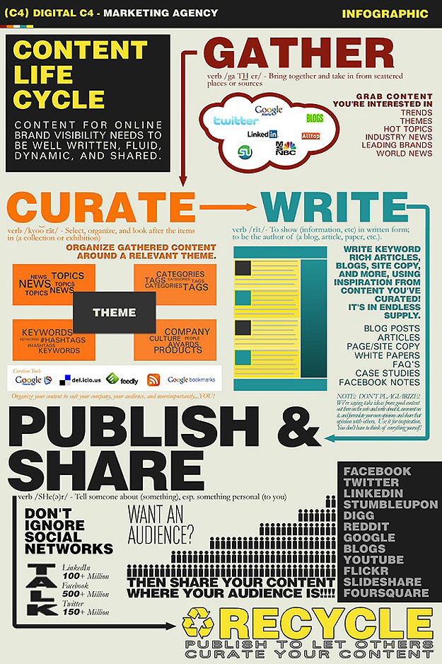promoting-blog-content-curation-infographic