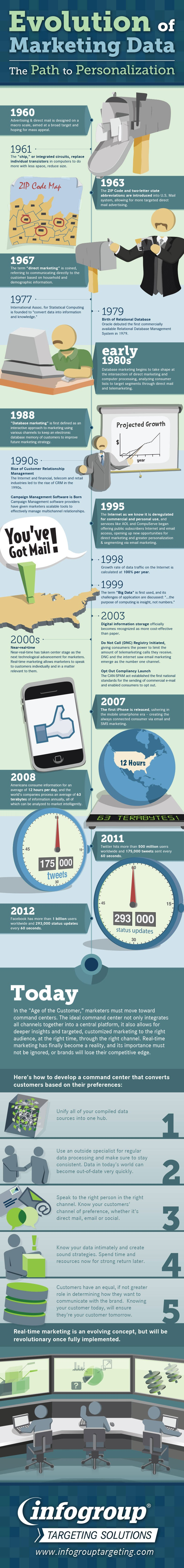 Evolution Of Marketing From 1960 To What We Know Today [Infographic]