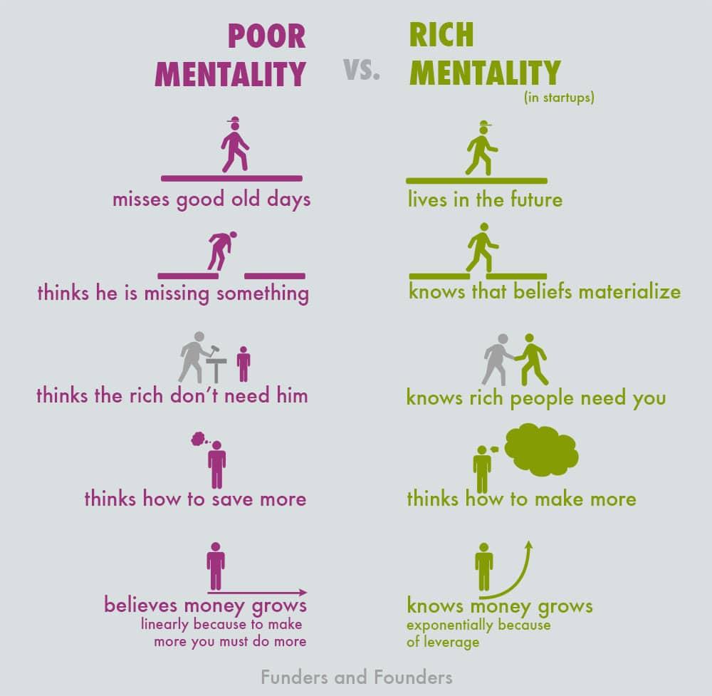 Poor Mentality vs. Rich Mentality Of Startup Entrepreneurs [Chart]