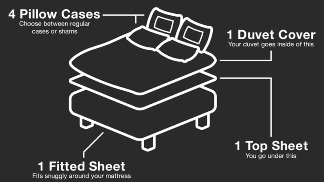 Smart Bedding Innovation: Never Waste Time Making Your Bed Again