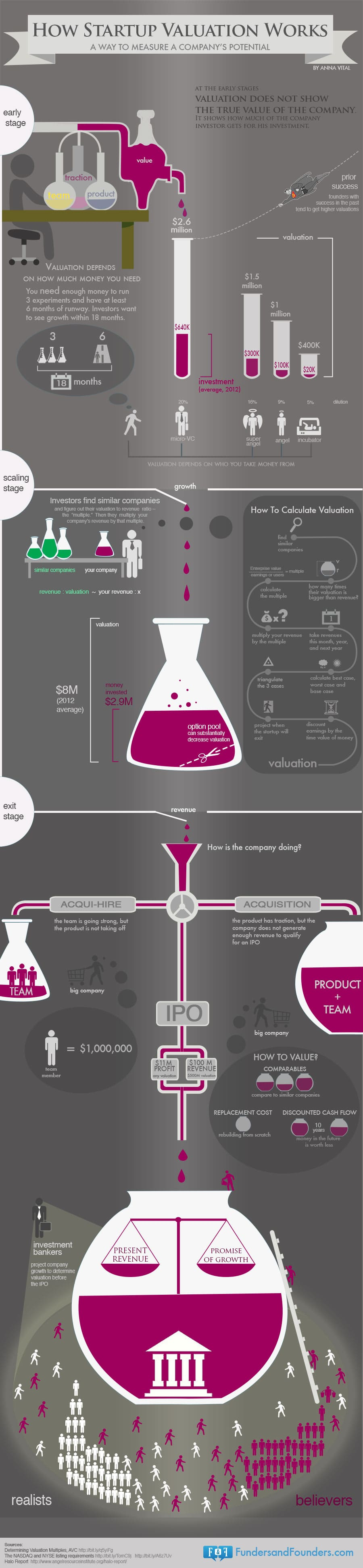 How To Determine The Valuation Of A Startup Company [Infographic]