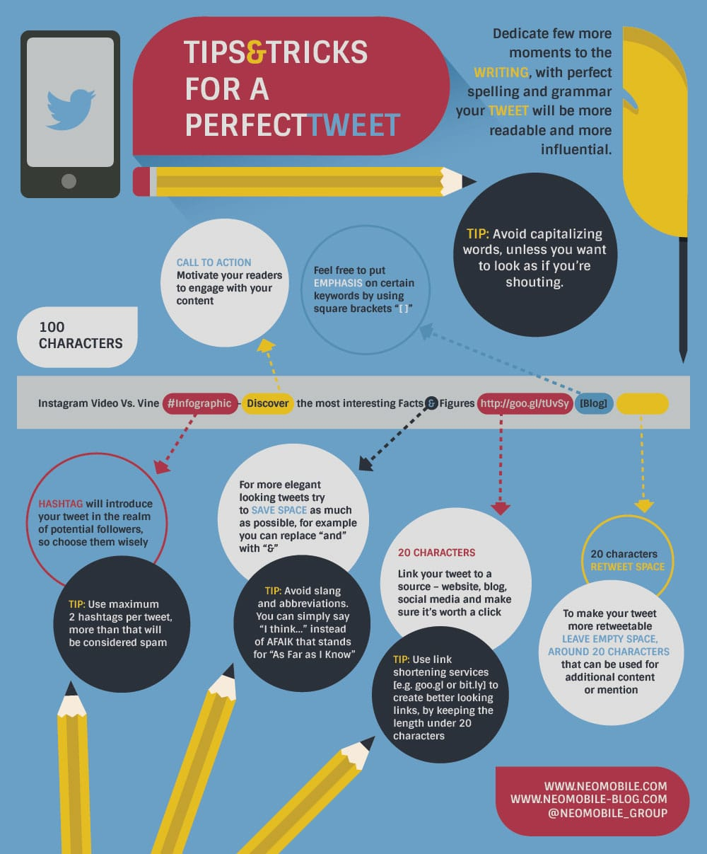 How To Create The Best Tweet Possible With All The Components [Chart]