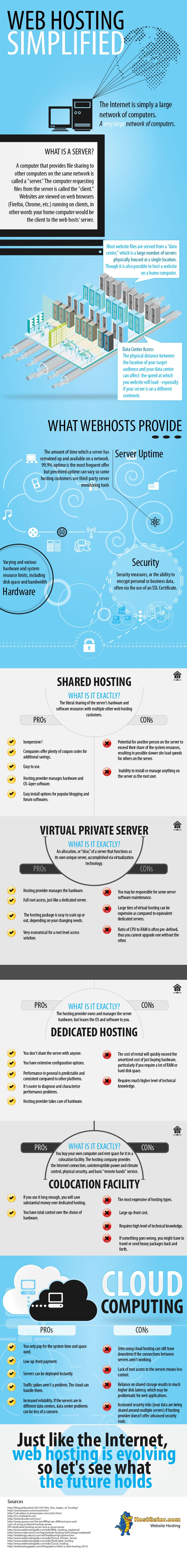 5 Types Of Web Hosting Services & What They Provide [Cheat Sheet]