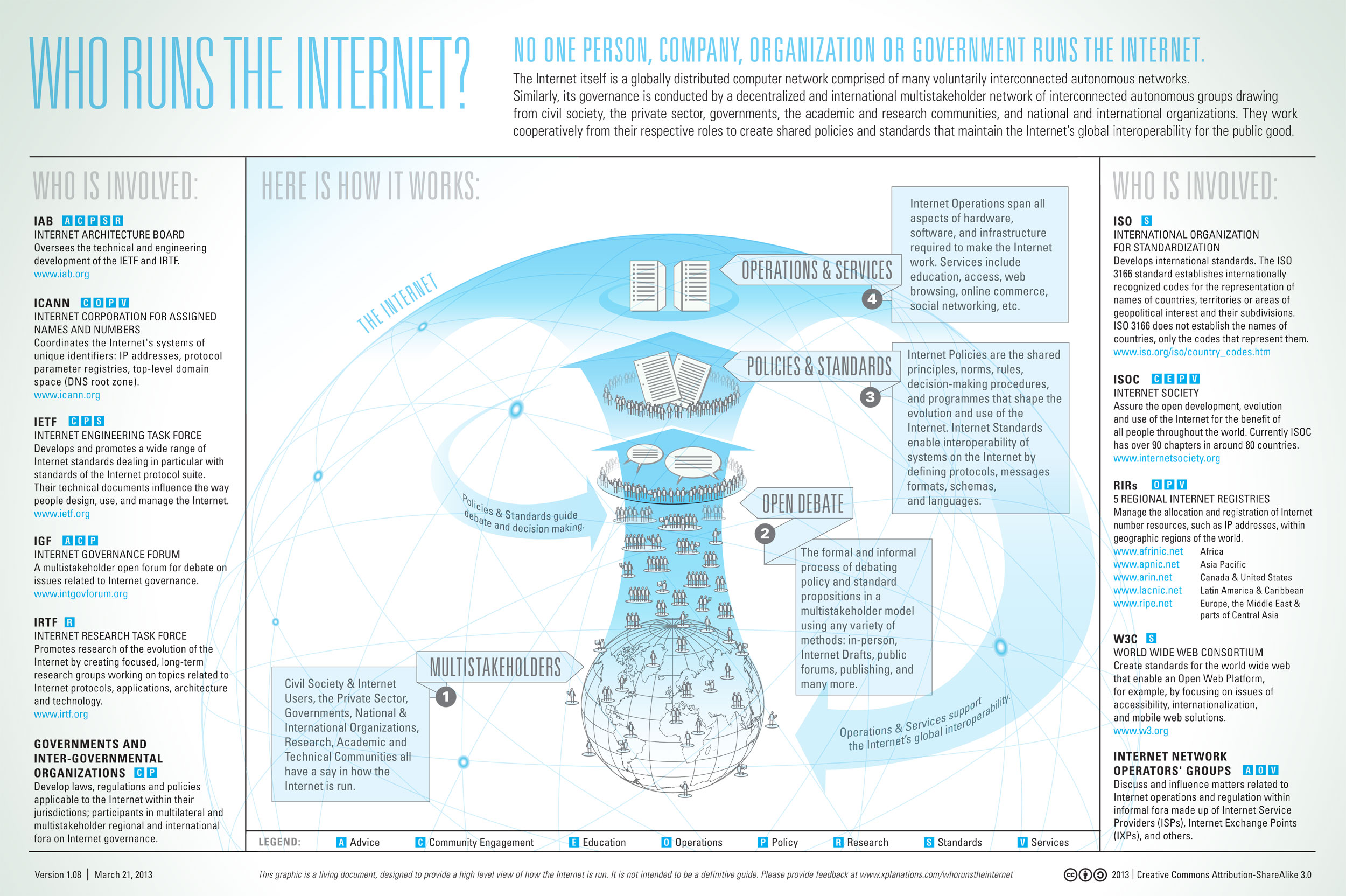 Find Out Who Runs The Internet & How It All Works [Chart]