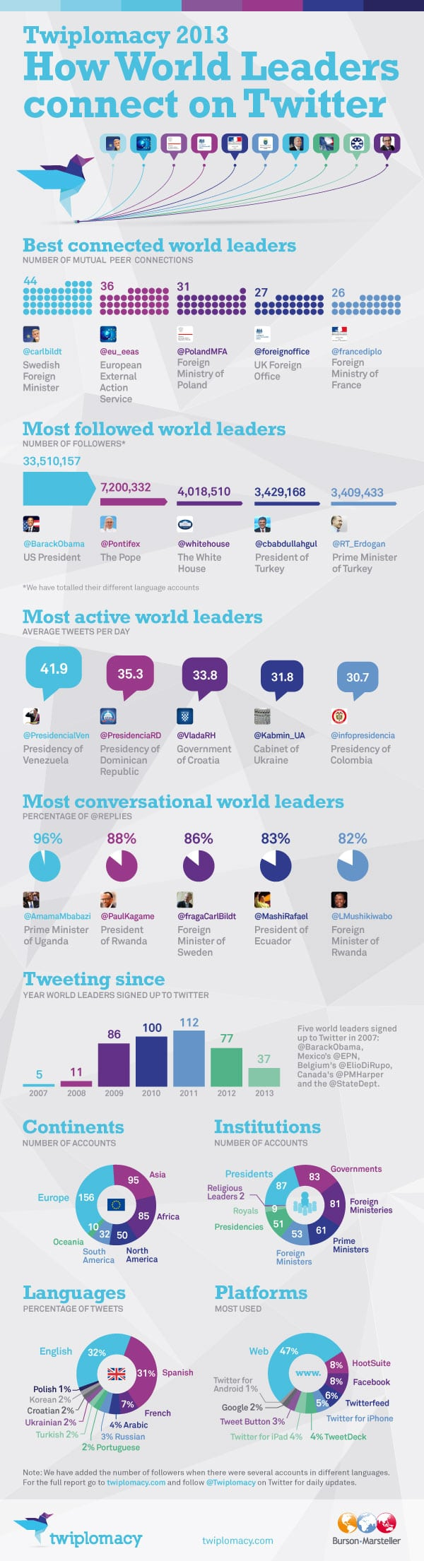 The World Leaders With The Most Twitter Influence [Infographic]