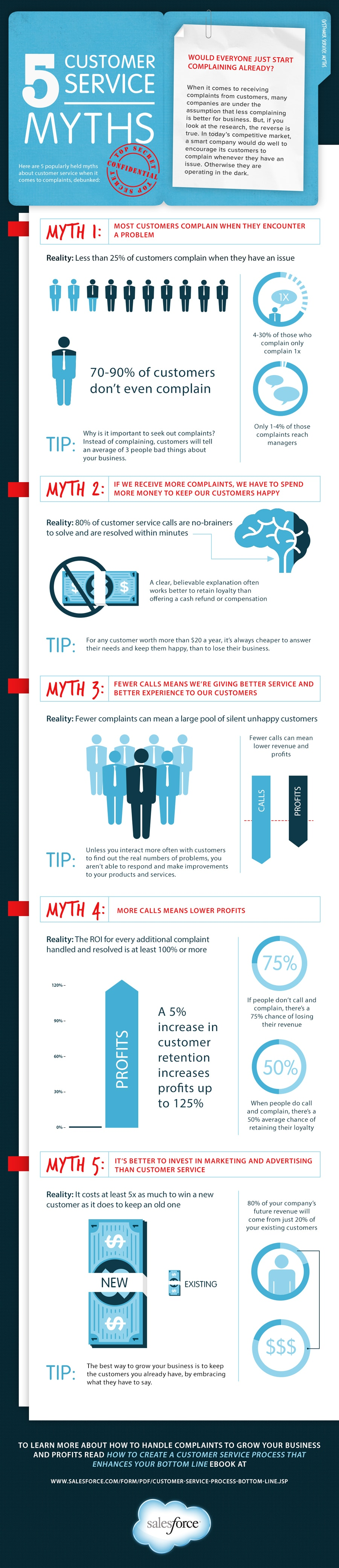 5 Customer Service Myths Worth Knowing About [Infographic]