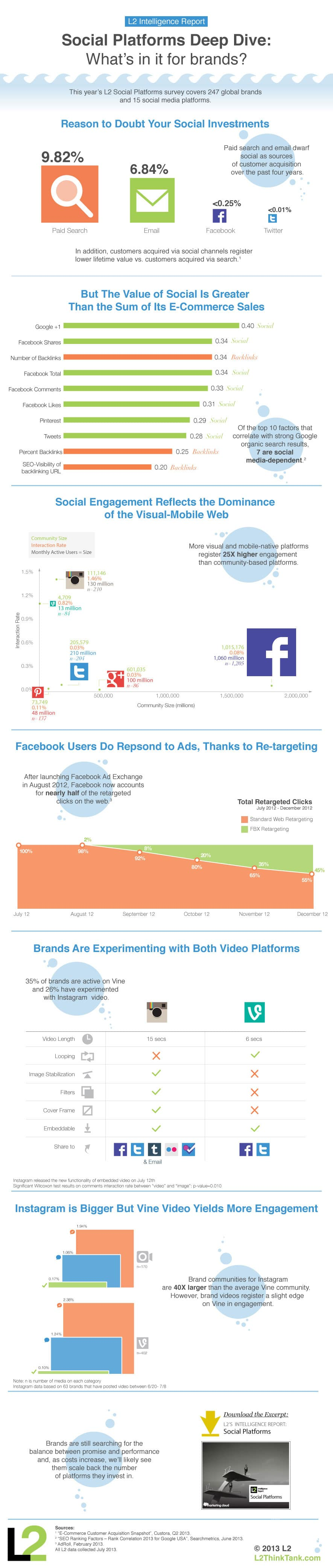 Social Media For Brands: Is It A Good Time Investment? [Infographic]