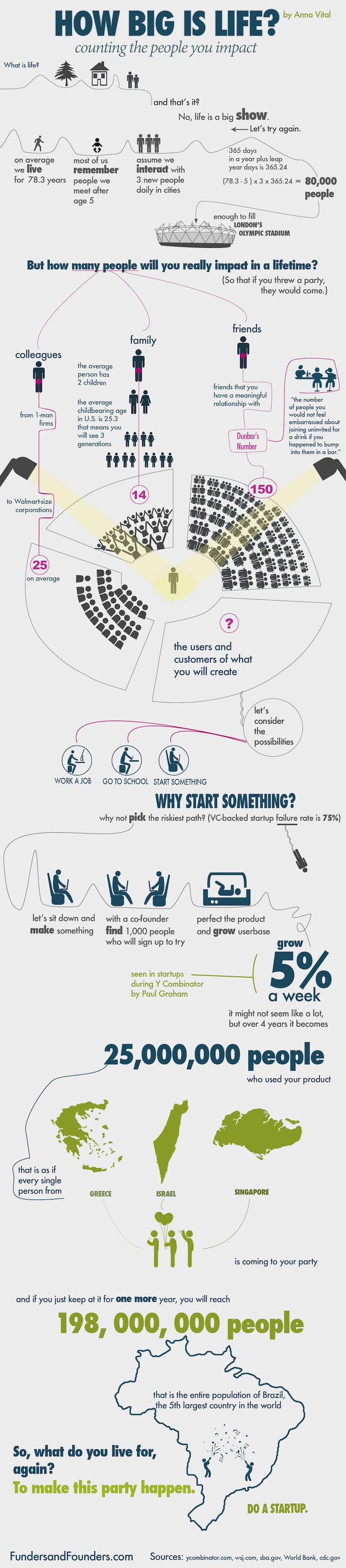 How Many People You Can Impact With Your Business Idea? [Infographic]