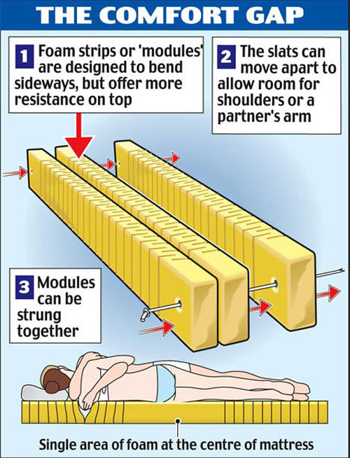 cuddle-mattress-for-couples