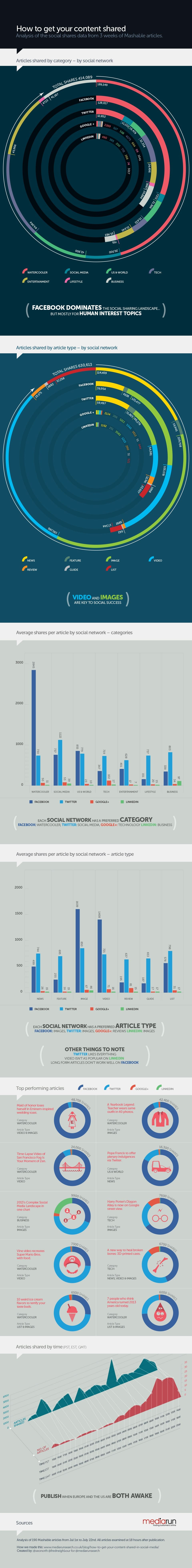 get-content-shared-online-infographic